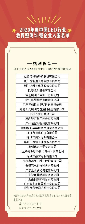 2020年度中国LED行业教育照明25强企业名单.jpg